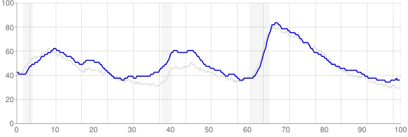 Washington monthly unemployment rate chart from 1990 to July 2019